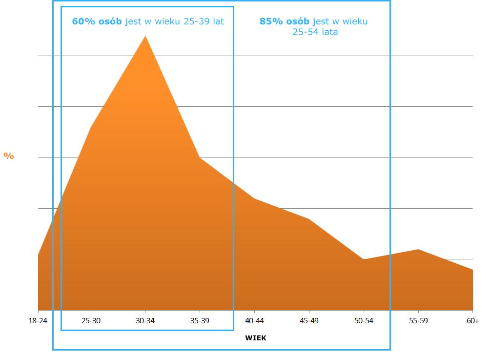 Wykres rejsy dla-Singli wiek - BlueWater Club